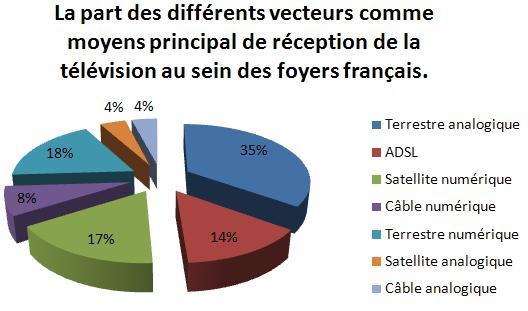 Source : Prévisions 2007 d'Enders Analysis, extrait de la Lettre du CSA, n° 212, janvier 2008, reprise dans la revue Télé Satellite & Numérique, avril 2008, page 15.