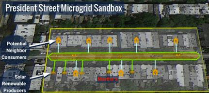 President Street Microgrid Sandbox
