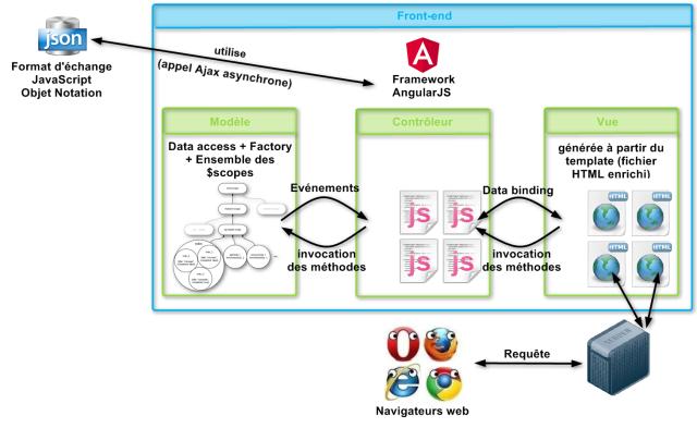 Représentation du framework AngularJS